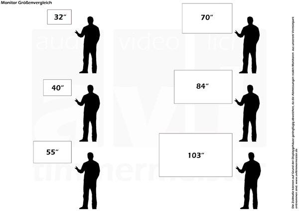 Displaygrößenvergleich